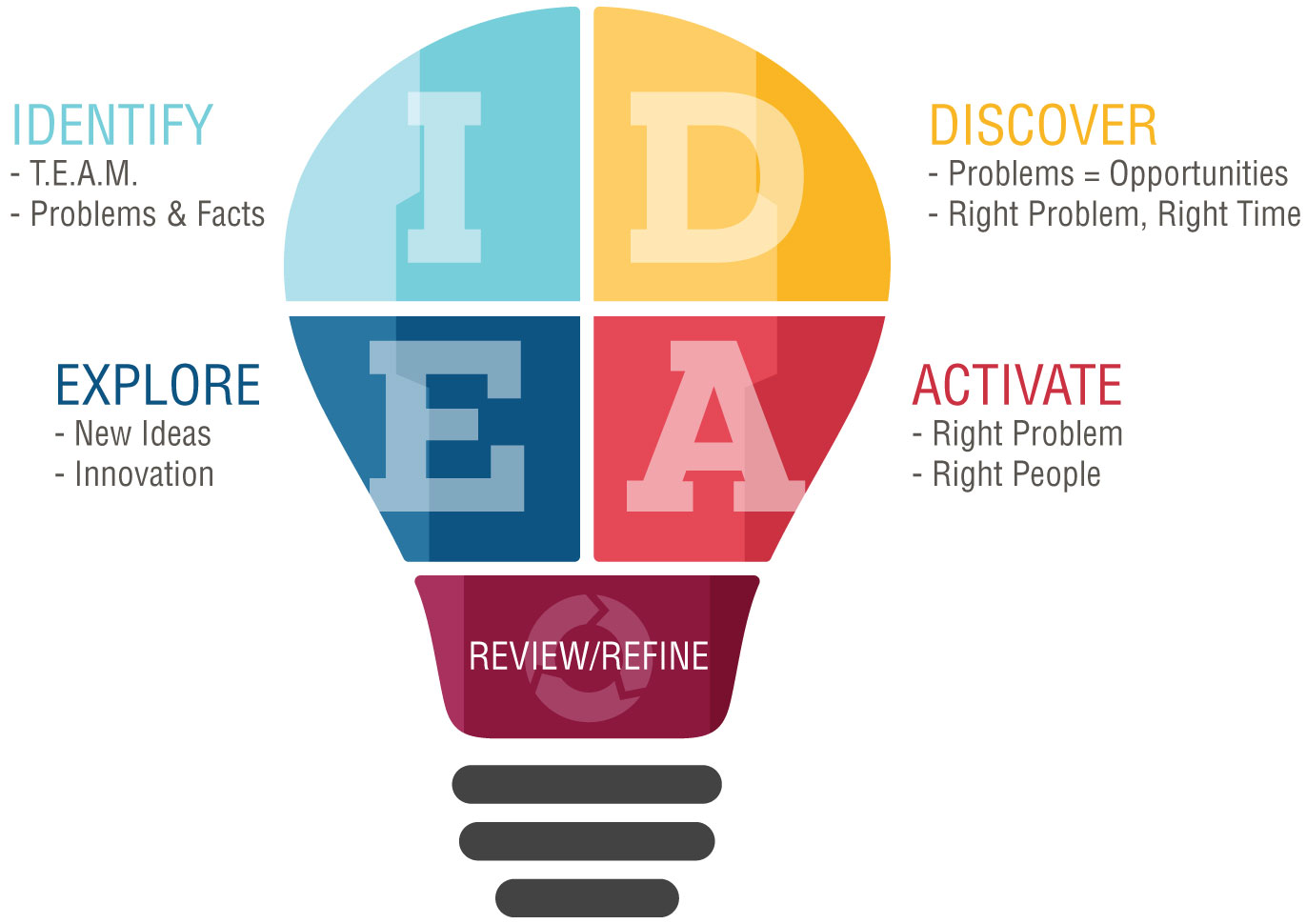 Problem-solving and innovation are a process. We call it ReVision™.